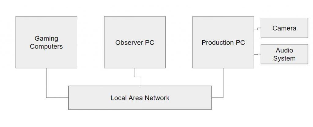 Basic Esports Network