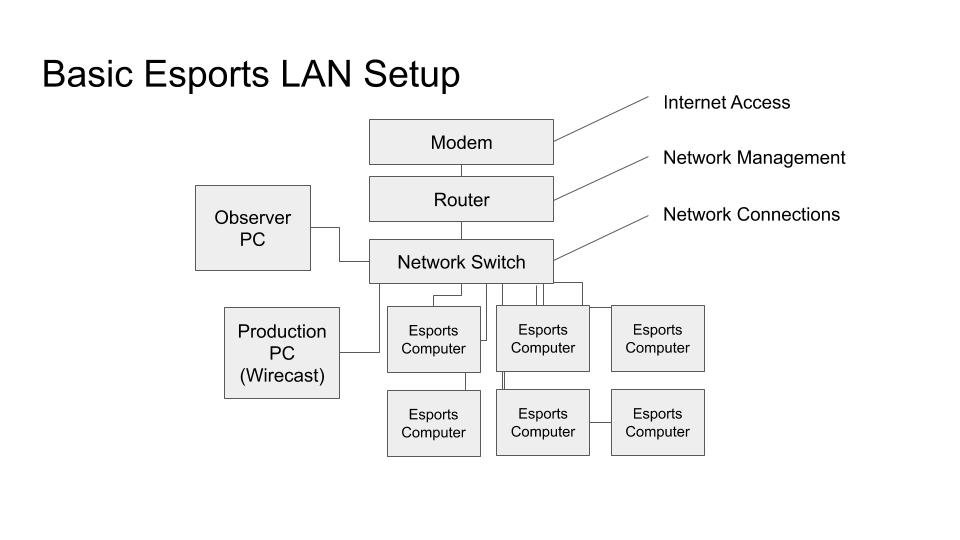 Basic Esports Streaming Network
