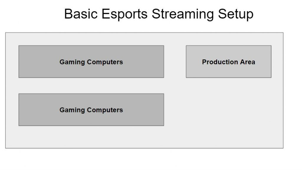 Basic Esports Streaming Setup