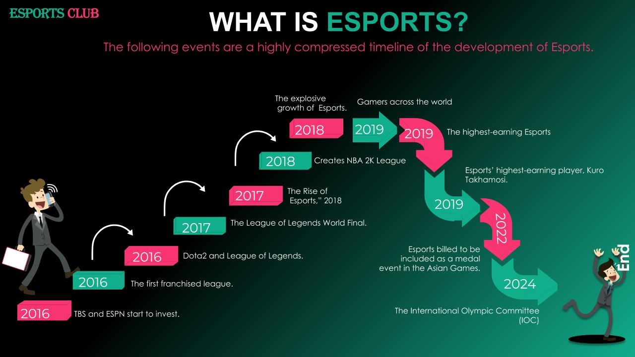 History of Esports Diagram