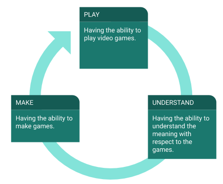 PLAYING GAMES AND LEARNING