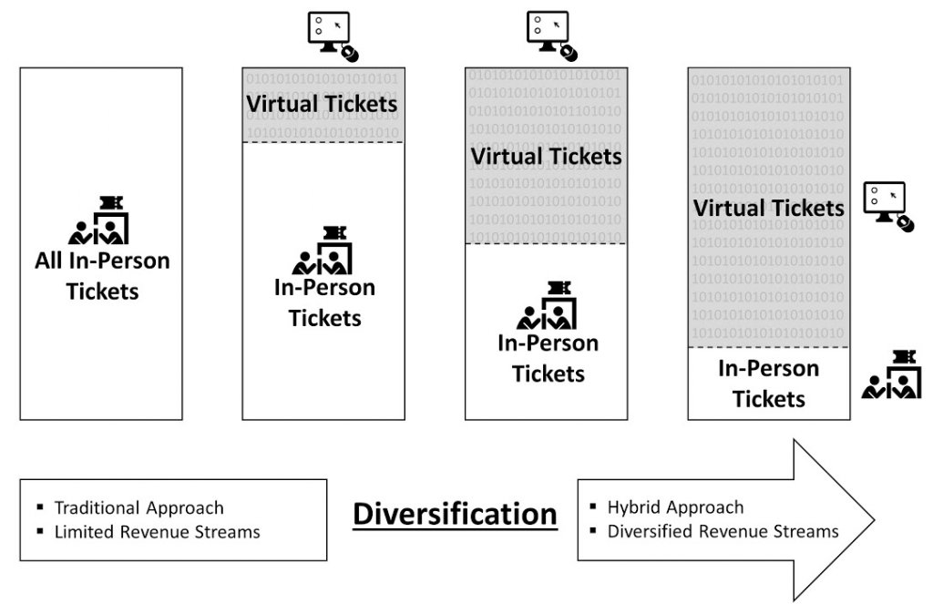 What Virtual Tickets Mean for the Events Industry