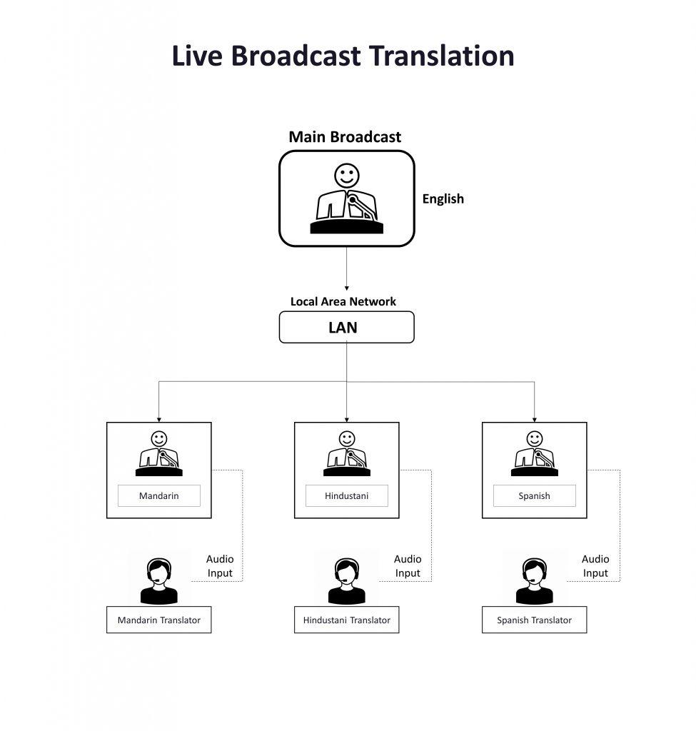Live Broadcast Translation