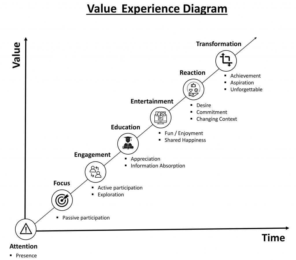 Virtual Ticket VALUE EXPERIENCE DIAGRAM