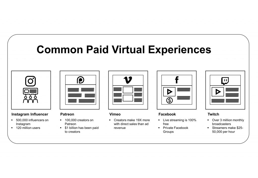 commonly paid for virtual experiences