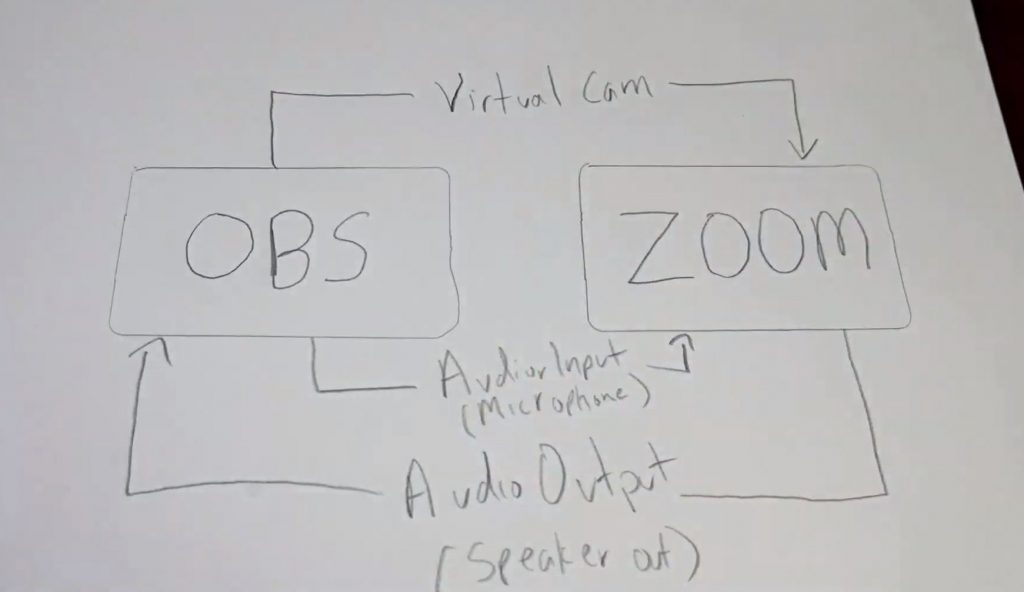 OBS to Zoom Diagram