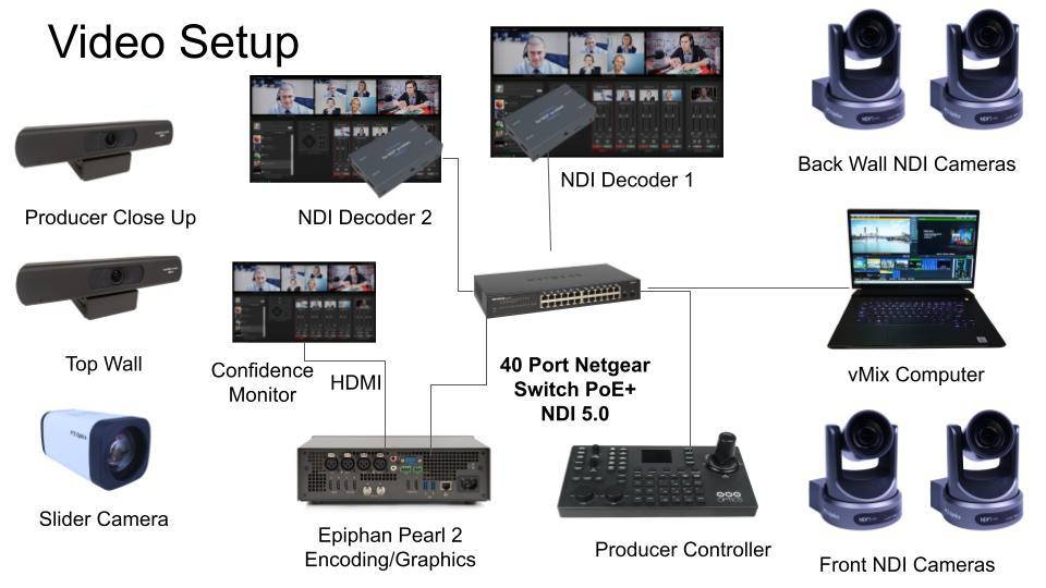 Multi-camera streaming setup
