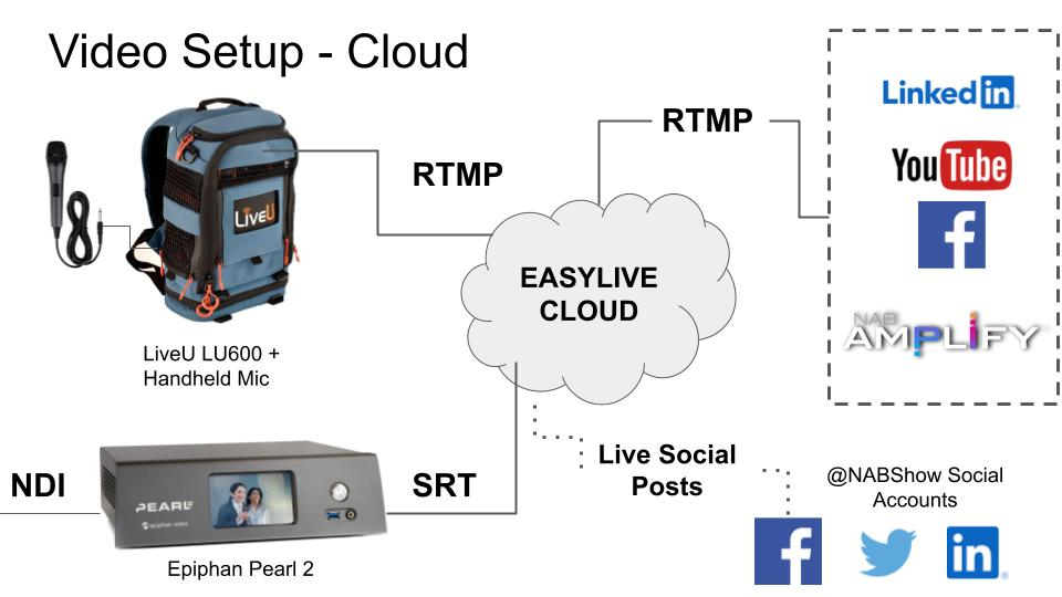 Video Streaming Setup in the Cloud